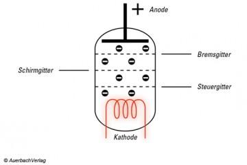 Röhrenverstärker, Triode,