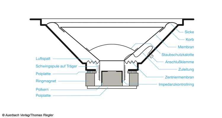 Aufbau eines Lautsprechers