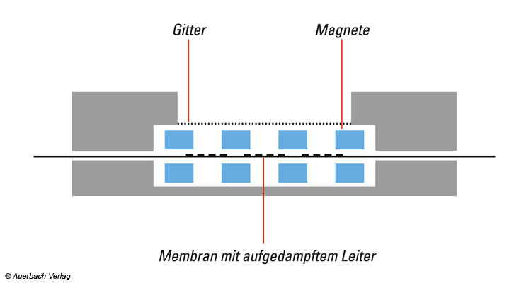 Schematischer Aufbau eines magnetostatischen Schallwandlers. Auf die in der Mitte befindlichen Membran sind hauchdünne leitende Drähte aufgedampft