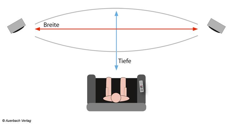 Im Wohnzimmer bietet eine Stereoaufnahme einen Einblick ins Musikgeschehen