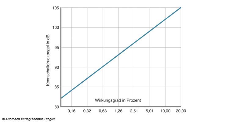 Verhältnis zwischen Wirkungsgrad und Kennschalldruck