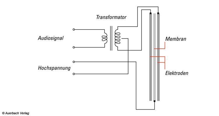 Prinzip des elektrostatischen Wandlers: Das Musiksignal läuft hier über die Elektroden. Die an einer Gleichspannungsquelle hängende Membran wird durch die elektrostatische Anziehung in Schwingung versetzt