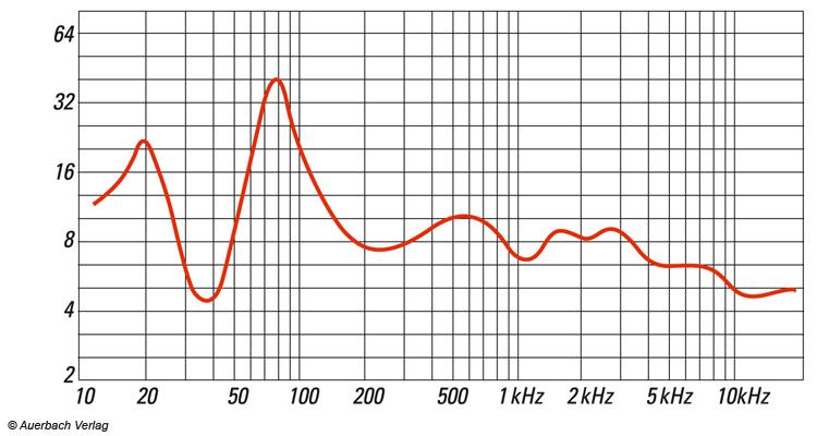 Typische Impedanzkurve einer Lautsprecherbox. Impedanz-Einbrüche finden sich bei etwa 35 Hertz und bei etwa 10 Kilohertz