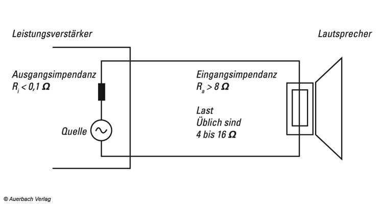 Schematische Darstellung der Schnittstelle zwischen einem Verstärker (linke Seite) und einem Lautsprecher (rechte Seite)