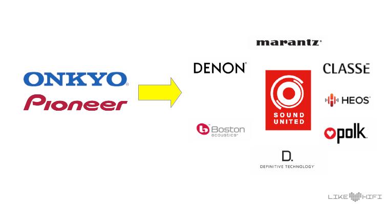 Pioneer Onkyo Sound United Übernahme Kauf Denon Marantz